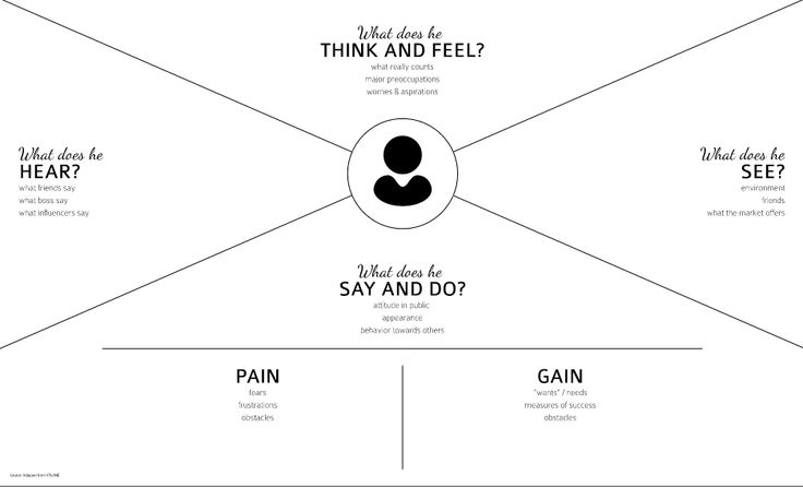 Gunakan empathy map untuk mengenali pelanggan anda blog beon peta empati empathy map adalah sebuah alat yang dapat membantu kita untuk menganalisa bagaimana kita bisa mengetahui apa yang dirasakan apa yang dipikirkan ccuart Image collections